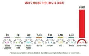 Who is killing civilians