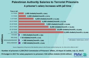 Palästinenser: Hunderttausende Dollar für Massenmord an Israelis