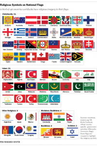 Gleicher als gleich: Nationalflaggen und religiöse Symbole