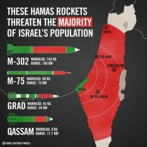 Die Hamas hat ein mächtiges Raketenarsenal in Gaza angehäuft