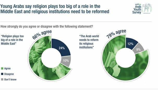 Studie in arabischer Welt: Jüngere wollen weniger Religion