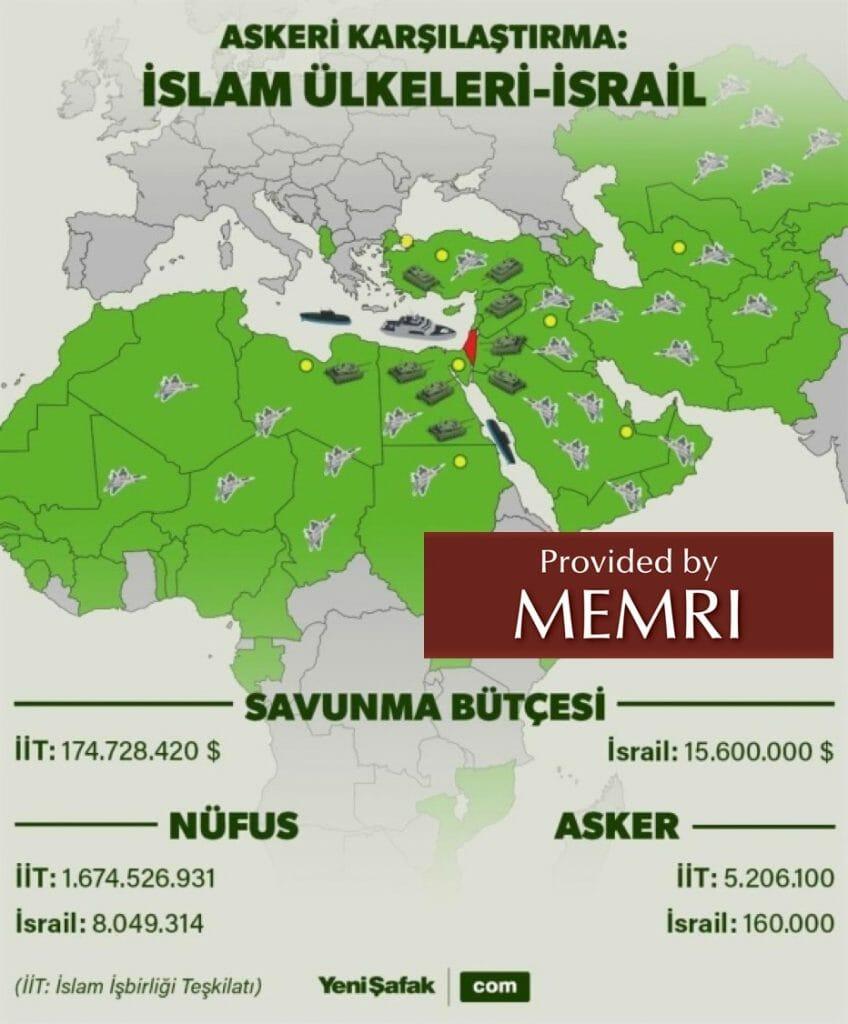 Ein islamisches Großreich unter türkischer Führung