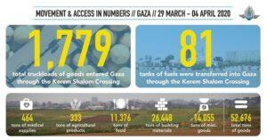 Menge der in der vergangenen Woche von COGAT in den Gazastreifen gelieferten Güter
