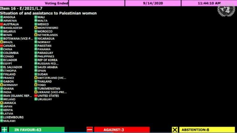 Nur drei Länder stimmten gegen die Entschließung, Deutschland enthielt sich bloß der Stimme