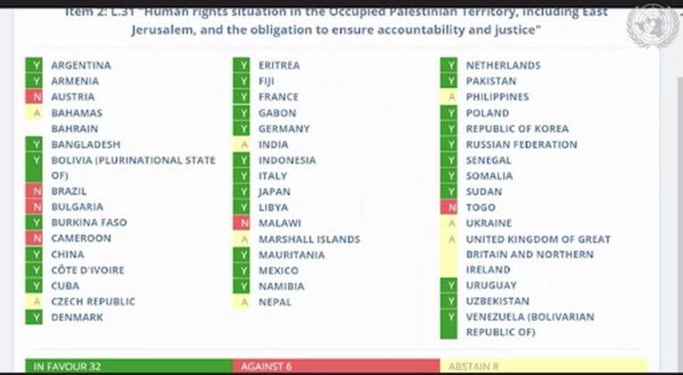 Der UN-Menschenrechtsrat schießt sich wieder einmal auf Israel ein