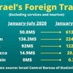 Handel zwischen Israel und der arabischen Welt wächst